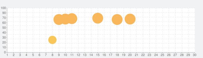 脱出ゲーム ROOMSの話題指数グラフ(7月30日(金))