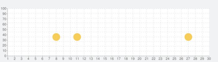 Huuugeカジノ™ ラスベガススロット、1000万人が遊ぶ本格的完全無料のオンラインカジノゲーム!の話題指数グラフ(11月30日(月))