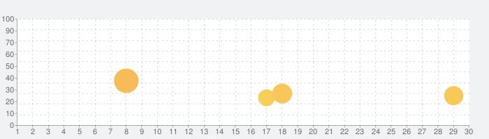 Snowball.io™の話題指数グラフ(3月30日(月))