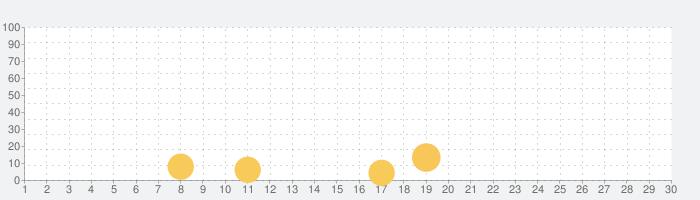 MarcoPolo マルコポーロウェザーの話題指数グラフ(11月30日(月))