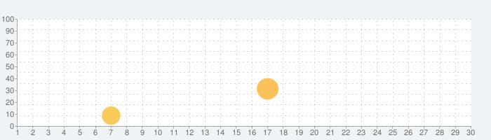 Speedifyの話題指数グラフ(10月30日(金))