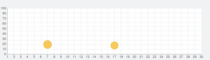 カフェストーリー™の話題指数グラフ(7月30日(金))