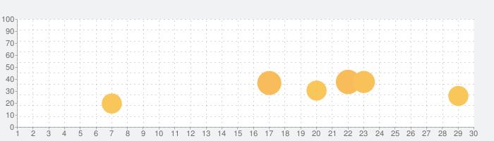 PictoQuestの話題指数グラフ(3月30日(月))