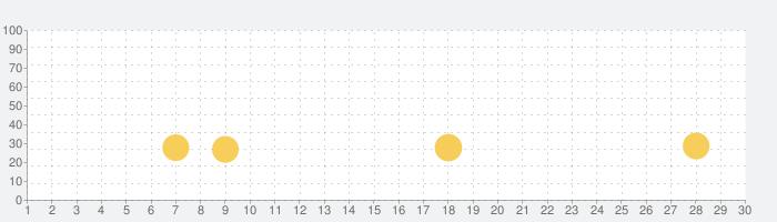 初めてのタングラムの話題指数グラフ(11月30日(月))