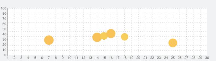 10ヵ国辞書 - 小学館マルチリンガル辞書の話題指数グラフ(11月30日(月))
