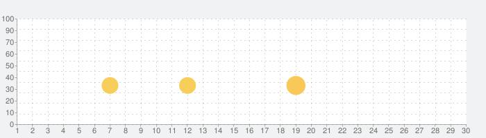 リトルパンダのジュエルアドベンチャーの話題指数グラフ(3月30日(月))