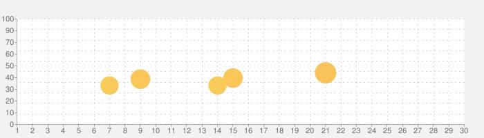 DIY Storage Ideasの話題指数グラフ(7月30日(金))