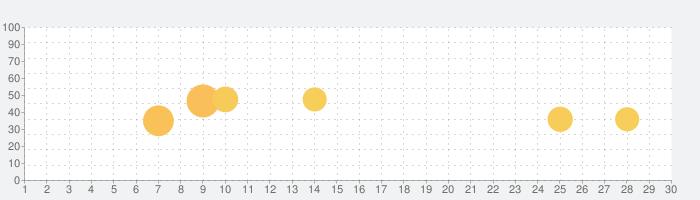 ジャンボうちわ文字作成アプリ, ウッチーの話題指数グラフ(11月30日(月))