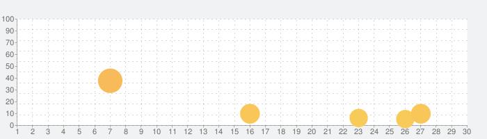 ミリオンモンスターの話題指数グラフ(9月30日(水))