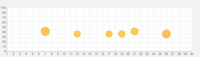 メガホン,スピーカー,ボイスチェンジャー,マイク,ボイチェンの話題指数グラフ(10月30日(金))