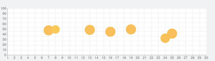 e-scope 3-in-1の話題指数グラフ(5月30日(土))