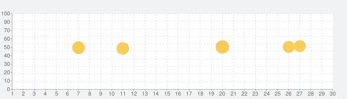 QR Code Reader & Barcode Scannerの話題指数グラフ(7月30日(金))