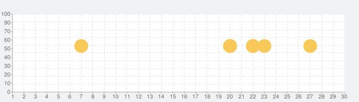 TikTokのための最高の音楽着メロの話題指数グラフ(11月30日(月))