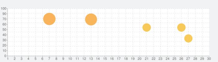 初画面天気 - 予報の話題指数グラフ(7月30日(金))