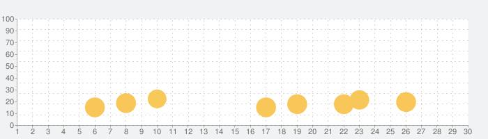 性別の認識の話題指数グラフ(11月30日(月))