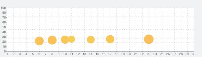 簡単設定!三角くじ くじ引きアプリの話題指数グラフ(7月30日(金))