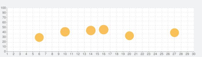 Watch Tuner Liteの話題指数グラフ(10月30日(金))
