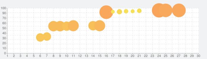RPG 砂の国の宮廷鍛冶屋の話題指数グラフ(10月30日(金))