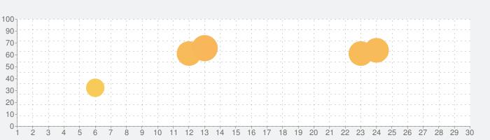 テレ東動画 by ネットもテレ東の話題指数グラフ(7月30日(金))