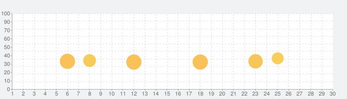 【優待版】三省堂国語辞典 第七版 公式アプリの話題指数グラフ(9月30日(水))