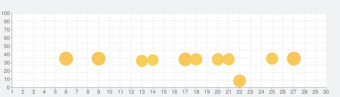 Rakuten ABCmouse-3歳からの英語知育アプリ-の話題指数グラフ(11月30日(月))