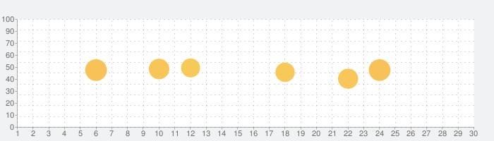 辰已の肢別 [司法書士試験]の話題指数グラフ(11月30日(月))