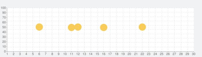 なみある?アプリ サーフィン&波情報の話題指数グラフ(11月30日(月))
