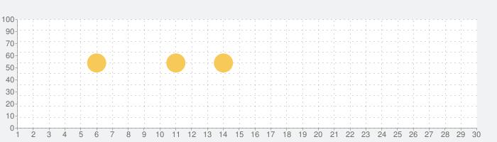 賃貸・不動産・マンションのLIFULL HOMES(ライフルホームズ)一人暮らしの部屋も土地購入もの話題指数グラフ(7月30日(金))