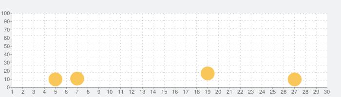 ハイスクールガールズシミュレーター2020の話題指数グラフ(9月30日(水))