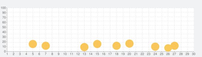 ぼくは航空管制官4 新千歳の話題指数グラフ(9月30日(水))
