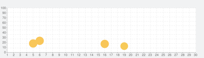 ARIS - 女性向けチャット小説 アリスの話題指数グラフ(5月30日(土))
