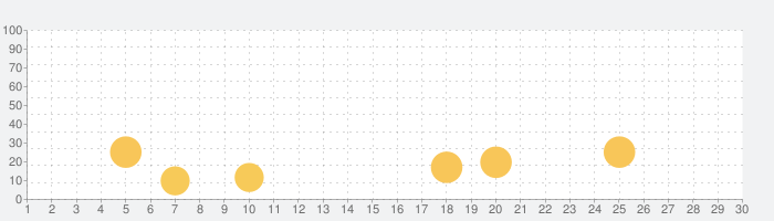 パズル迷路大冒険の話題指数グラフ(9月30日(水))