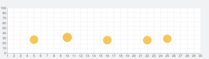 英語翻訳機-日本語英語音声翻訳アプリの話題指数グラフ(11月30日(月))