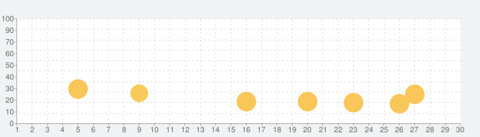 Car Summer Games 2020の話題指数グラフ(11月30日(月))