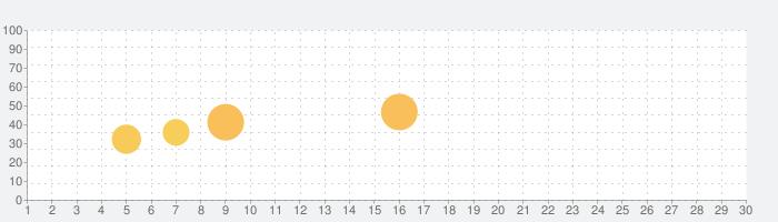 BeautyCam - ポートレートフォトグラフィプロの話題指数グラフ(3月30日(月))