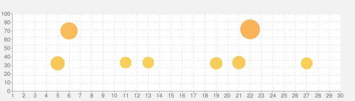 ブラックスター -Theater Starless-の話題指数グラフ(10月30日(金))
