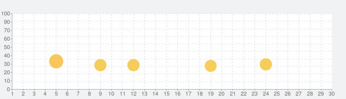 動画保存〜動画をバックグラウンド〜BREMENの話題指数グラフ(9月30日(水))
