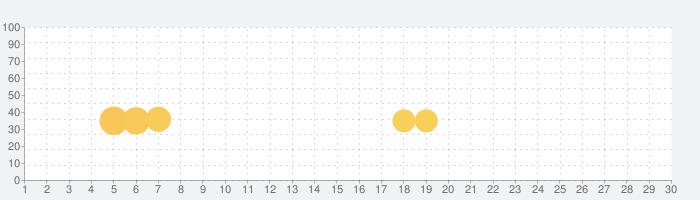 パーフェクトスイング - ゴルフの話題指数グラフ(10月30日(金))