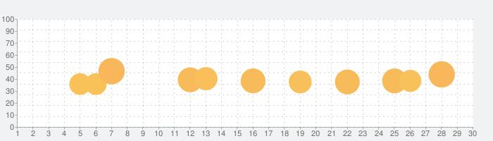 Temple Run: Classicの話題指数グラフ(3月30日(月))