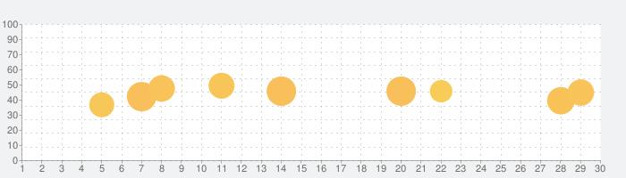 KKBOX-音楽のダウンロードアプリの話題指数グラフ(3月30日(月))