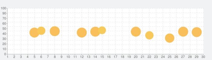 Charles Proxyの話題指数グラフ(10月30日(金))
