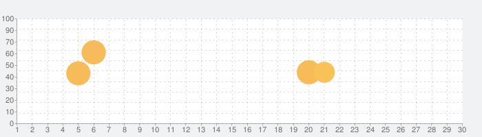 ダンまち〜メモリア・フレーゼ〜の話題指数グラフ(5月30日(土))
