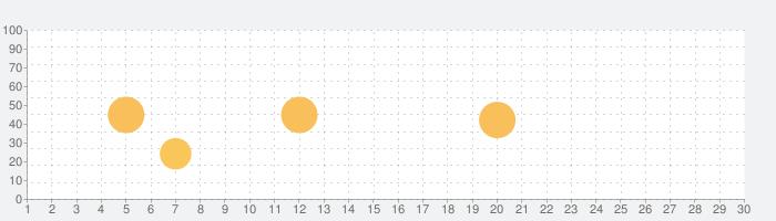 Brusfriの話題指数グラフ(9月30日(水))