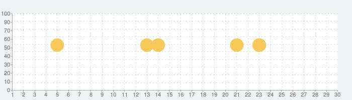 ESET Mobile Security & Antivirusの話題指数グラフ(7月30日(金))