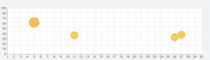 メモリクリーナー。スピードブースター&ジャンク除去の話題指数グラフ(7月30日(金))