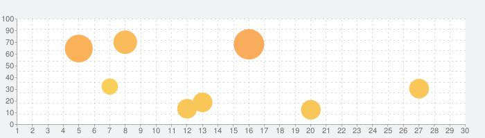 Toca Life: Farmの話題指数グラフ(9月30日(水))