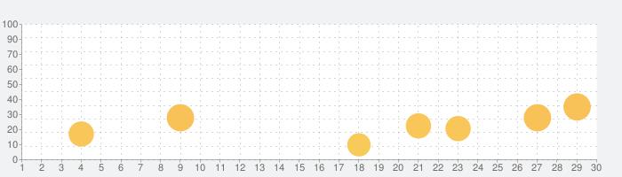atama+の話題指数グラフ(7月30日(金))