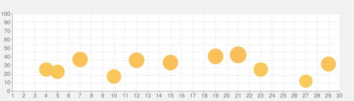 Trans4motor - エンジンシミュレータ/学ぶ、遊ぶの話題指数グラフ(3月30日(月))