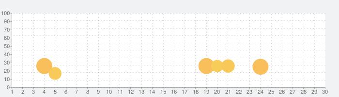 青空文庫ビューアの話題指数グラフ(10月30日(金))