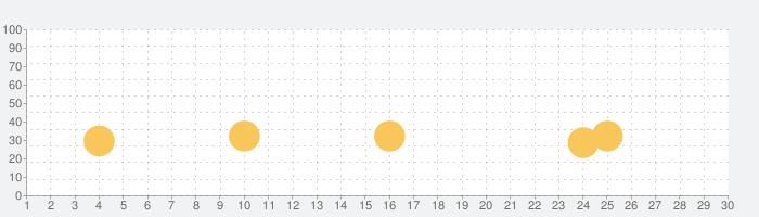 Jungle Blast - Bubble Shooterの話題指数グラフ(7月30日(金))